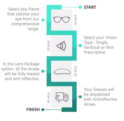Anti-Reflective glasses