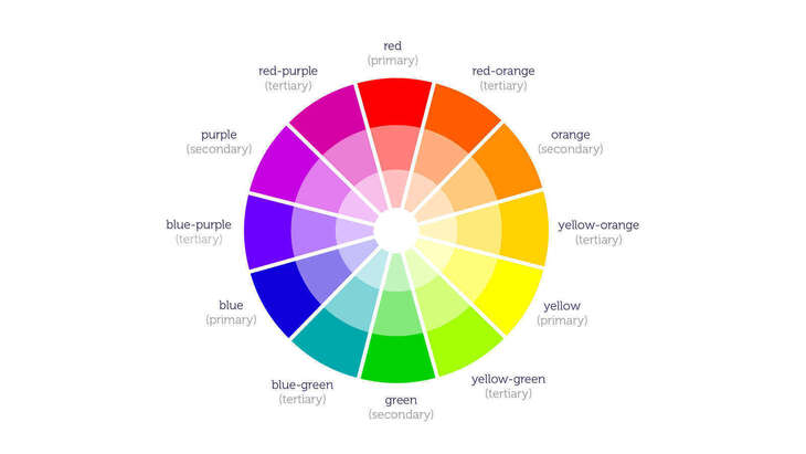 What does the colour wheel say?