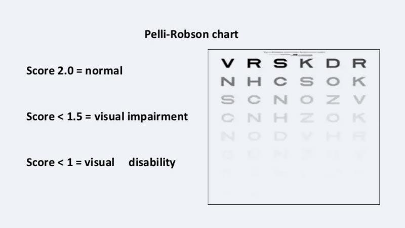 Visual Contrast Sensitivity Test