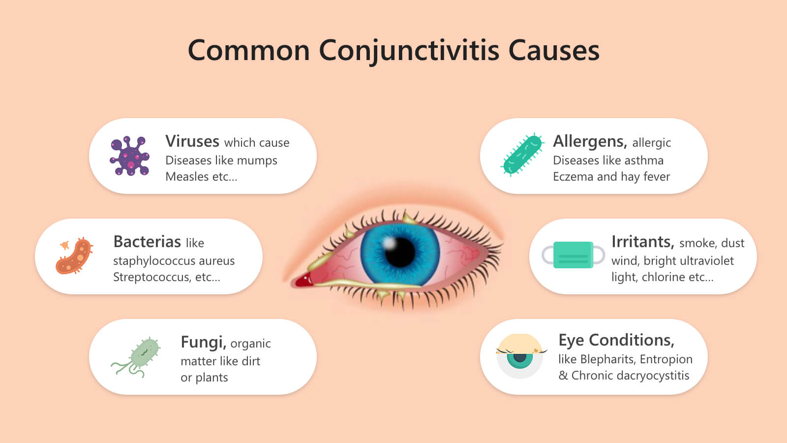 most common conjunctivitis causes