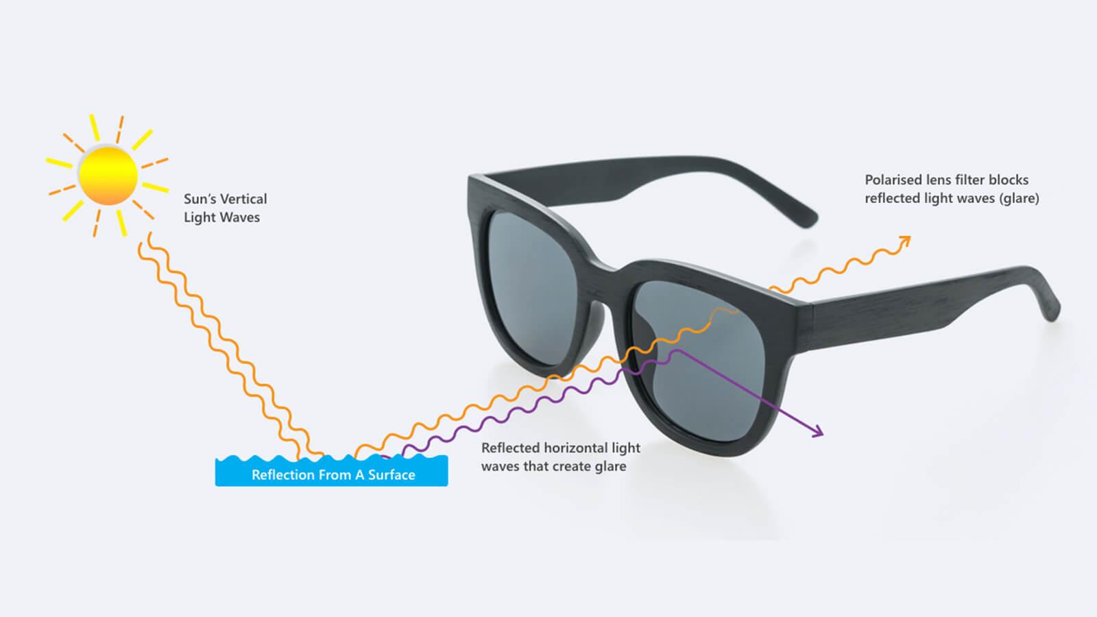 UV protection Vs Polarisation