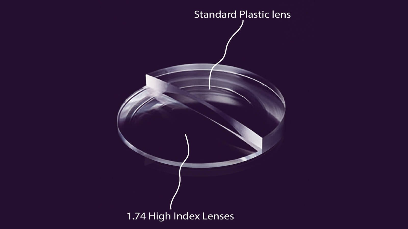 Difference between High-index lenses and Standard lenses