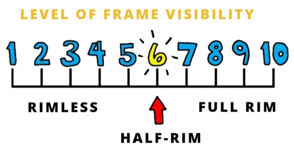 Visibility of glasses in all types