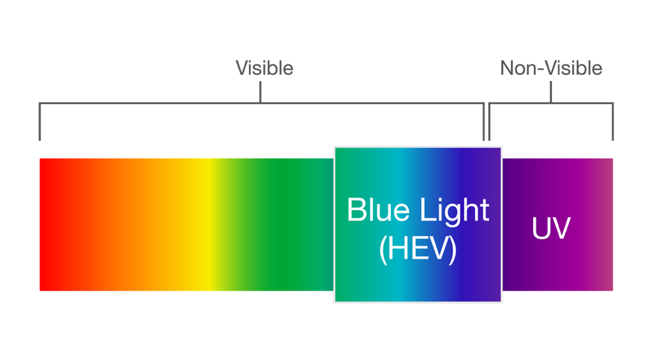 Get to the bottom of the harmful light by looking in to the spectrum