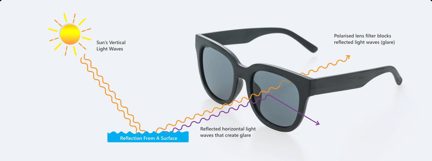 miracle of polarised sunglasses