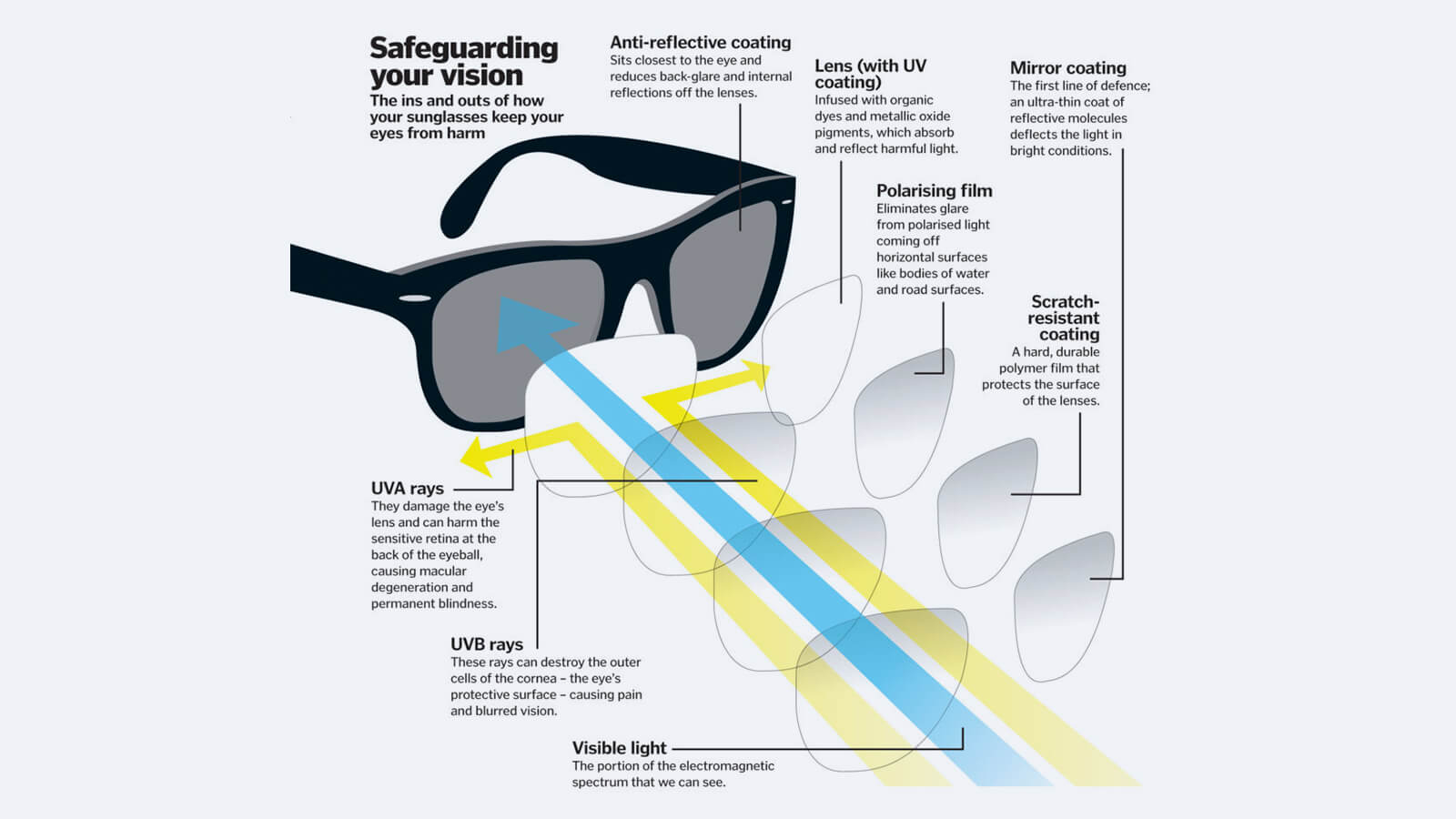 Difference between UV lenses and polarized lenses