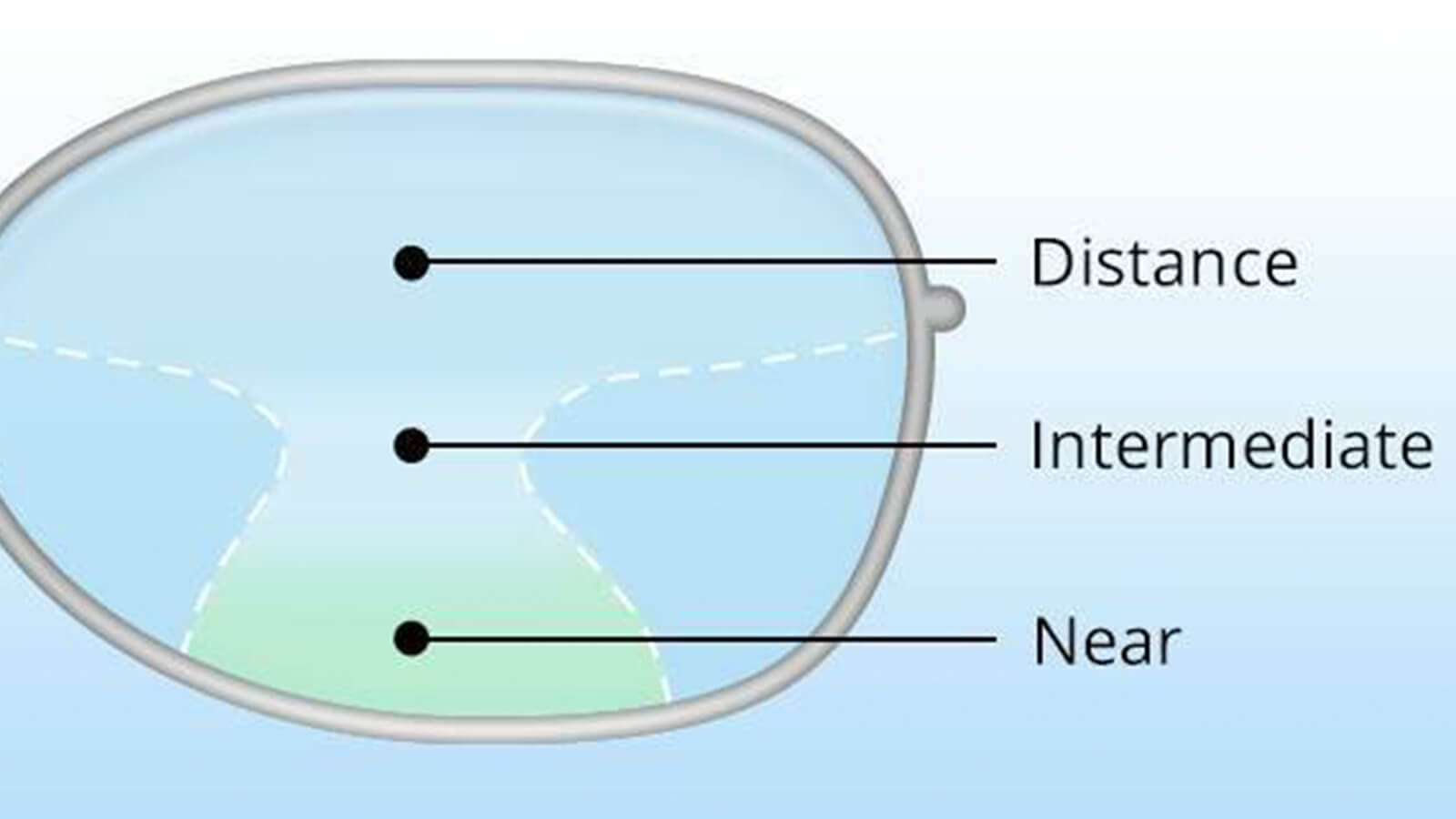 Three different zones of Varifocal lenses