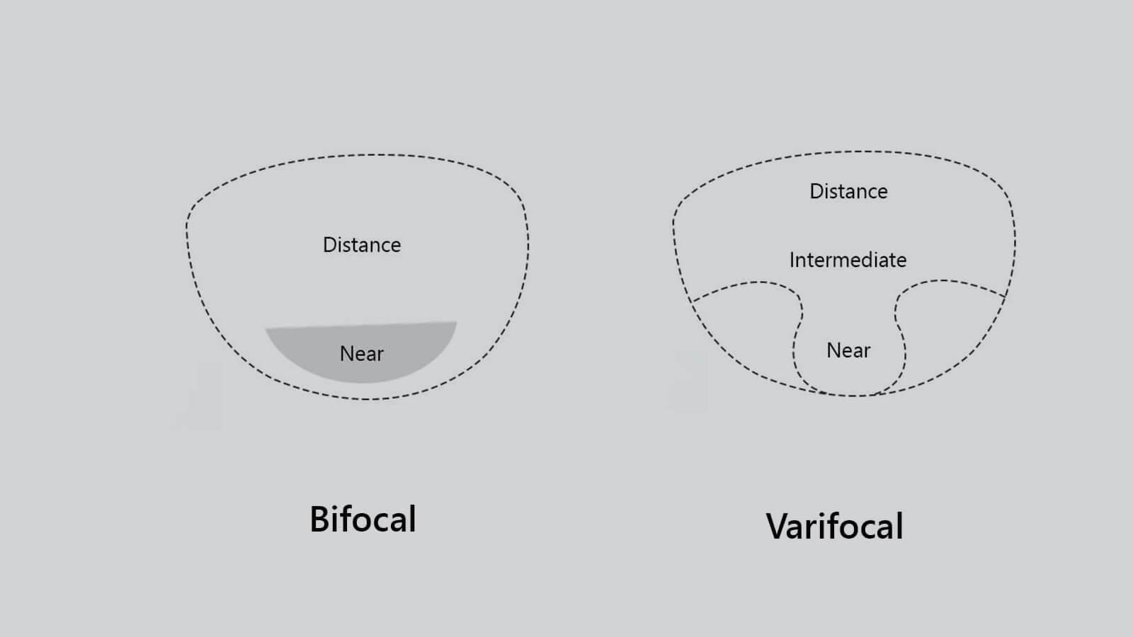 bifocal or varifocal
