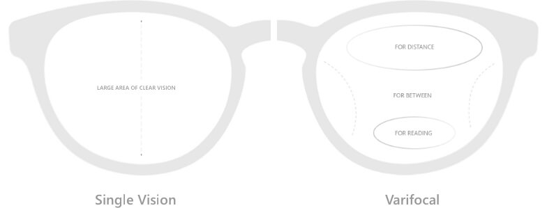 Prescritpion lenses Single Vision, Intermediate lenses, Varifocal and Prism Correction are available at Specscart®