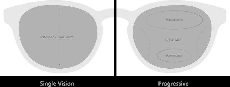 prescription lenses type