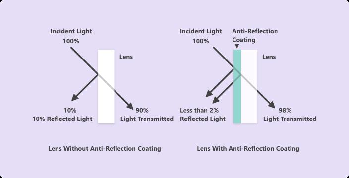 Anti-Reflective-Lenses-Works