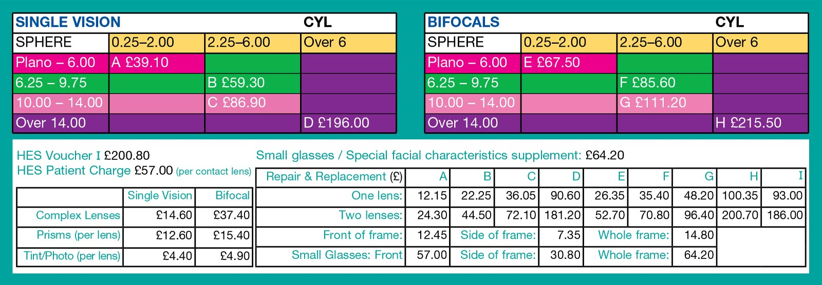 NHS voucher glasses how much is it worth