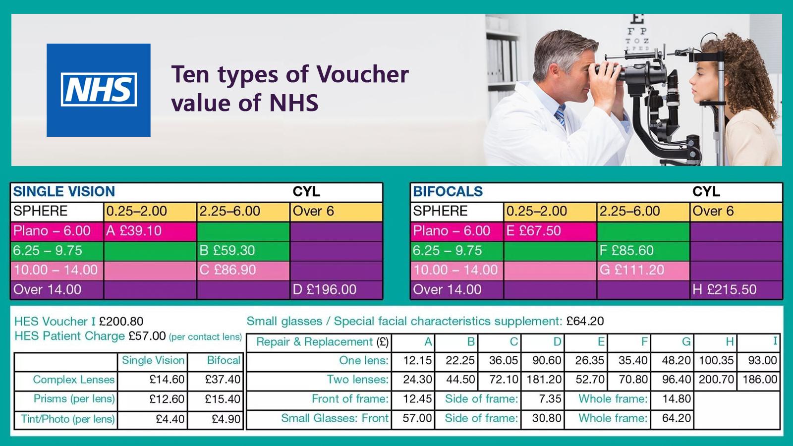 NHS Vouchers