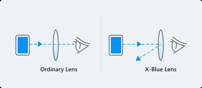 Standard Lens Vs X-Blue Lens