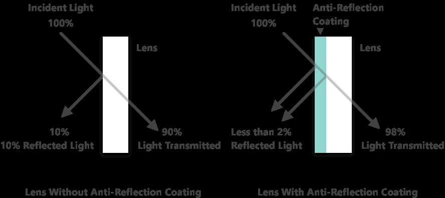 How anti-reflective lenses work?